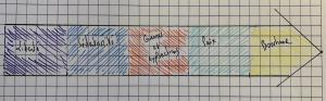Frise chronologique Terre Nomades
